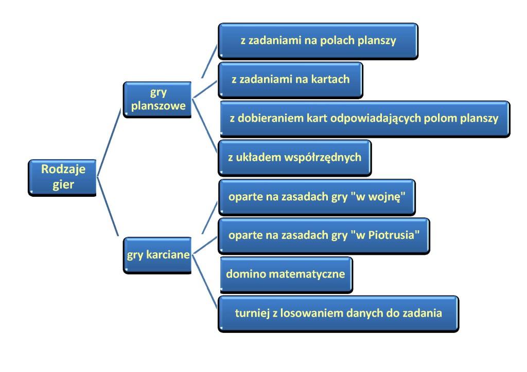klasyfikacja gier